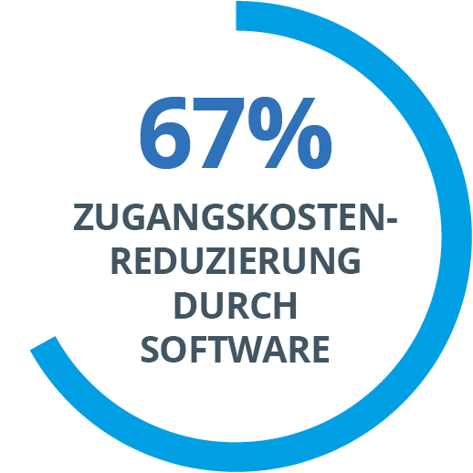 67% Software Defined Access Cost Reduction
